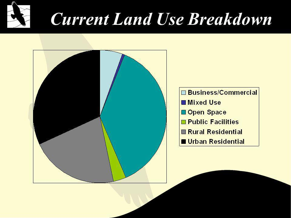 Current Land Use Breakdown