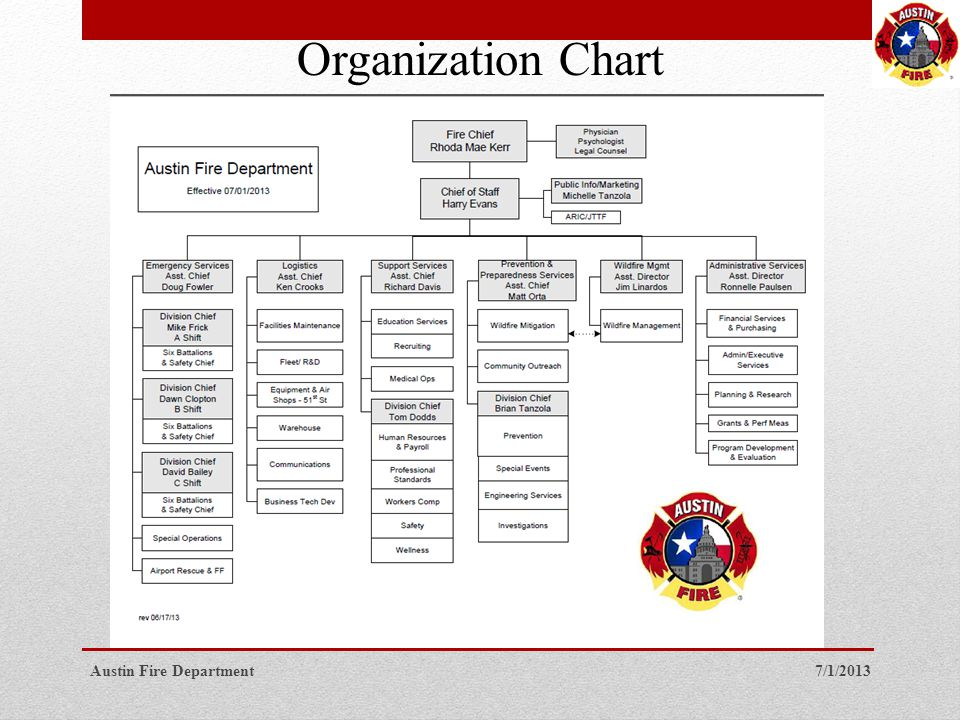 7/1/2013Austin Fire Department Organization Chart