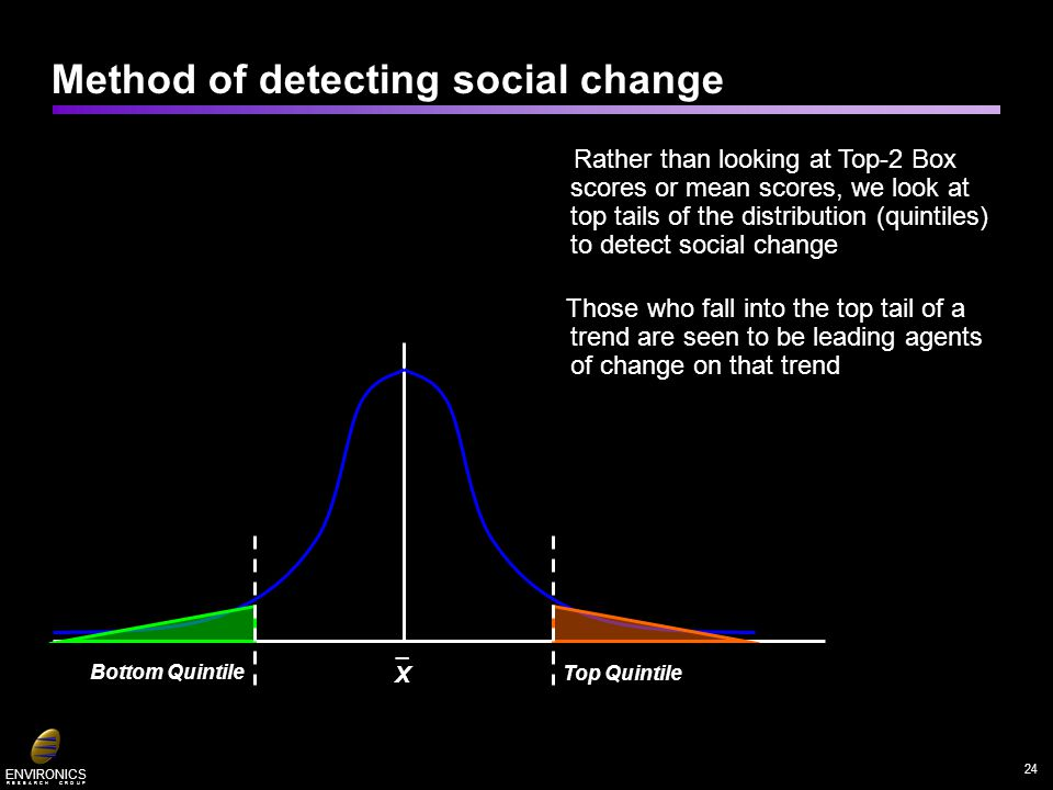 ENVIRONICS R E S E A R C H G R O U P _X_X Top Quintile Bottom Quintile Rather than looking at Top-2 Box scores or mean scores, we look at top tails of the distribution (quintiles) to detect social change Those who fall into the top tail of a trend are seen to be leading agents of change on that trend Method of detecting social change 24