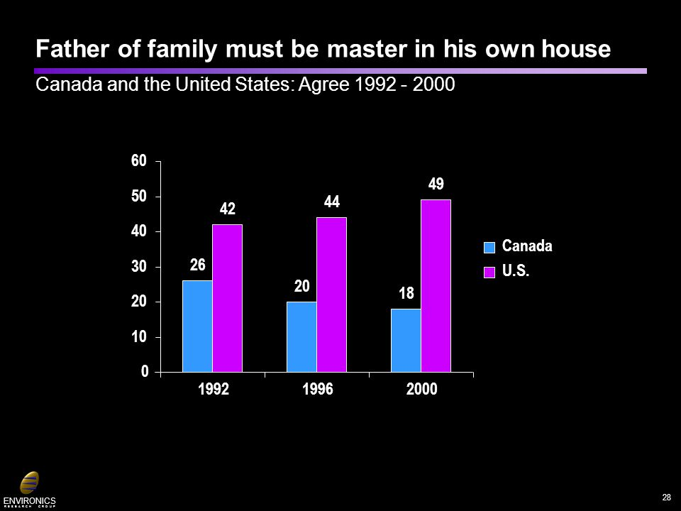ENVIRONICS R E S E A R C H G R O U P 26 20 18 42 44 49 0 10 20 30 40 50 60 199219962000 Canada U.S. Father of family must be master in his own house C