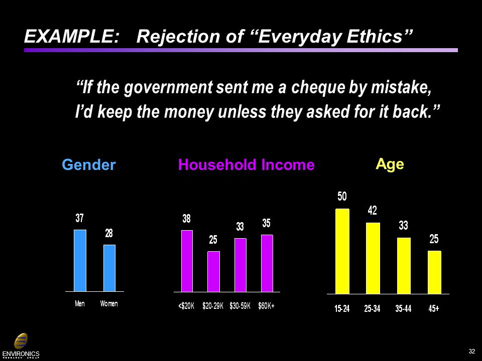 ENVIRONICS R E S E A R C H G R O U P EXAMPLE: Rejection of Everyday Ethics If the government sent me a cheque by mistake, Id keep the money unless the