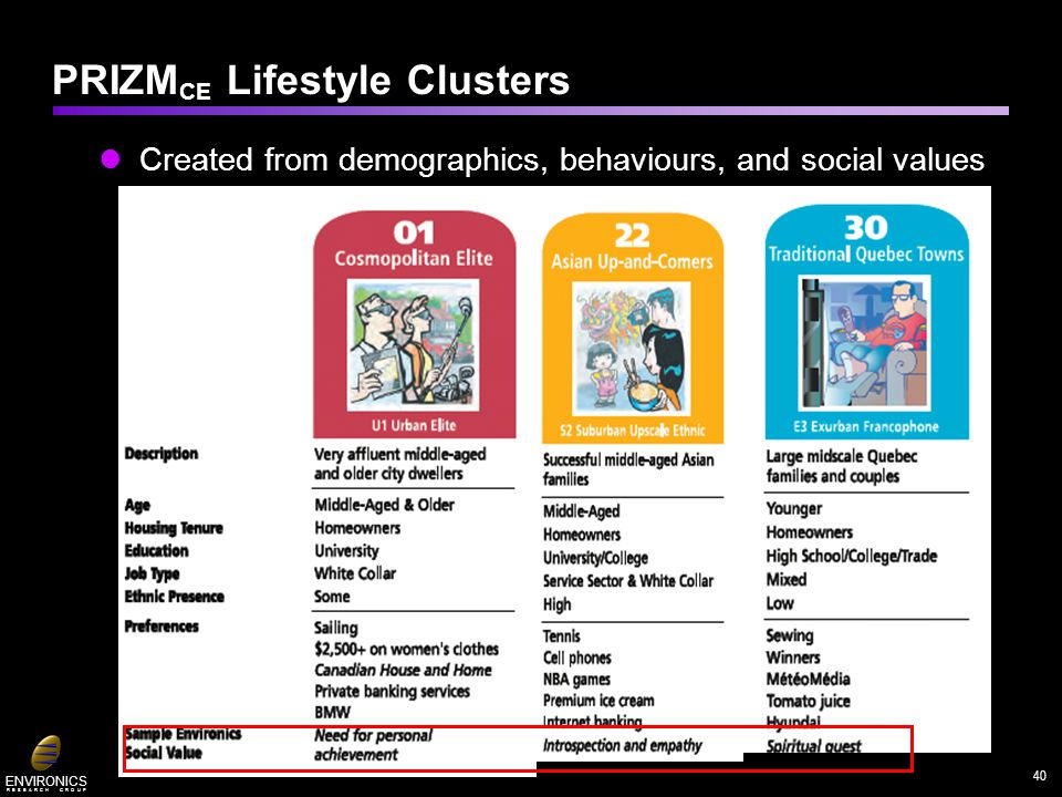 ENVIRONICS R E S E A R C H G R O U P PRIZM CE Lifestyle Clusters Created from demographics, behaviours, and social values 40