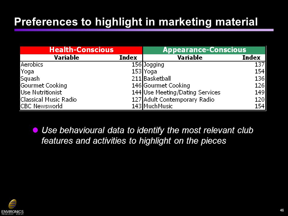 ENVIRONICS R E S E A R C H G R O U P Use behavioural data to identify the most relevant club features and activities to highlight on the pieces Prefer