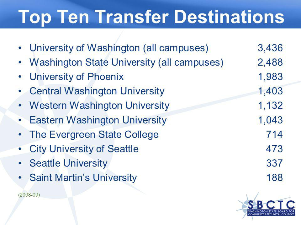 Top Ten Transfer Destinations University of Washington (all campuses)3,436 Washington State University (all campuses)2,488 University of Phoenix1,983