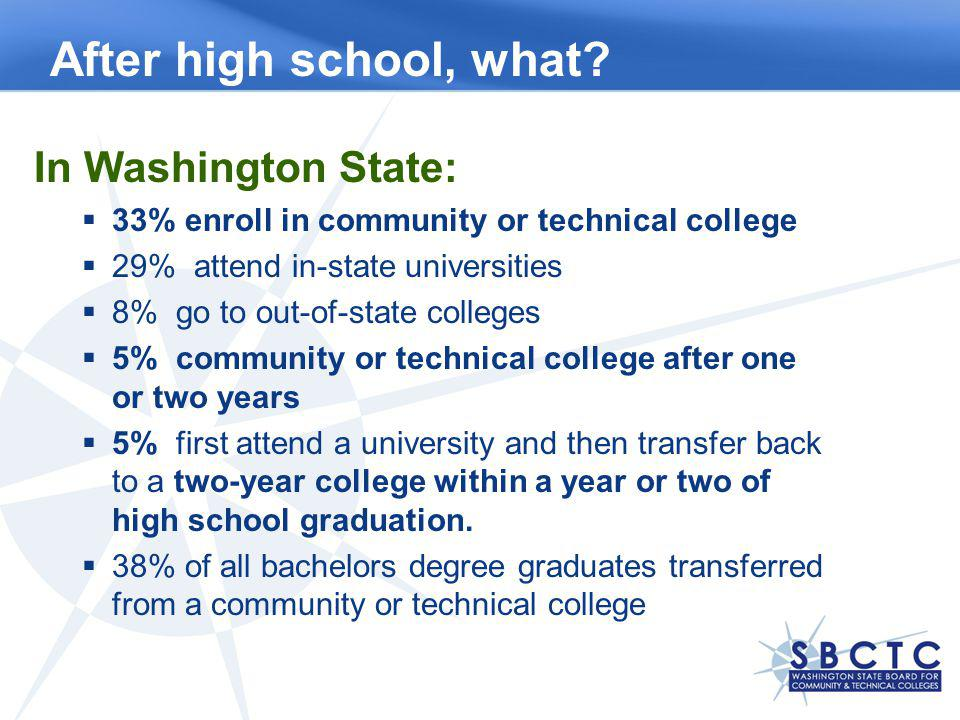 In Washington State: 33% enroll in community or technical college 29% attend in-state universities 8% go to out-of-state colleges 5% community or tech