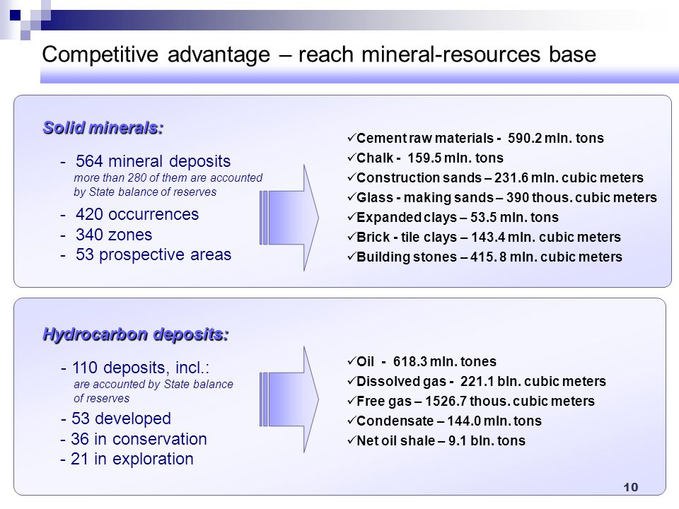 10 Solid minerals: Solid minerals: - 564 mineral deposits more than 280 of them are accounted by State balance of reserves - 420 occurrences - 340 zon