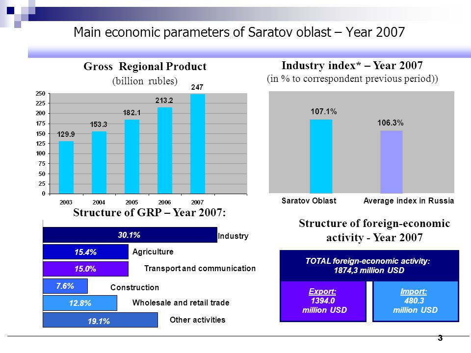 3 Main economic parameters of Saratov oblast – Year 2007 Gross Regional Product (billion rubles) Industry index* – Year 2007 (in % to correspondent pr