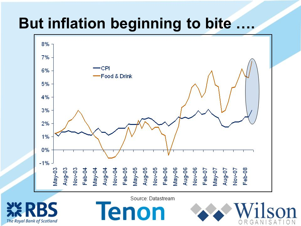 Wilson O R G A N I S A T I O N But inflation beginning to bite …. Source: Datastream