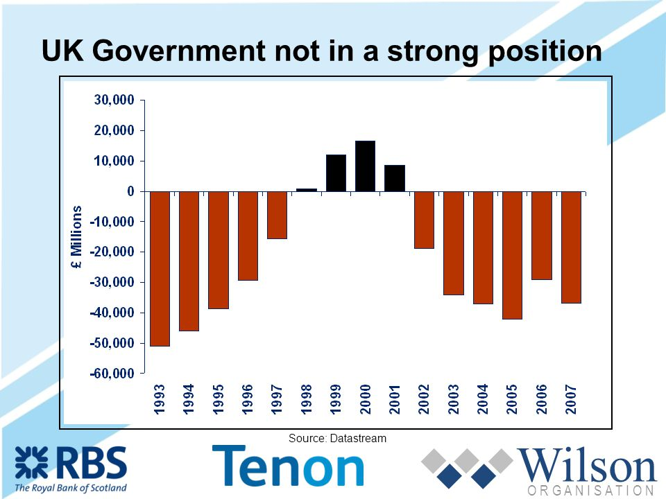 Wilson O R G A N I S A T I O N UK Government not in a strong position Source: Datastream