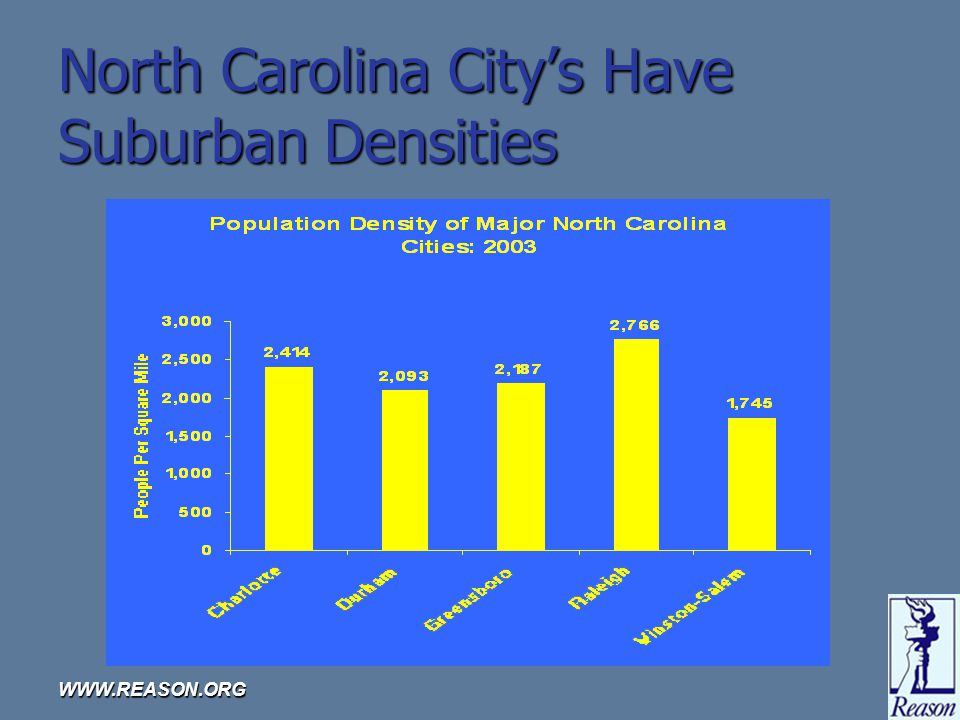 WWW.REASON.ORG North Carolina Citys Have Suburban Densities