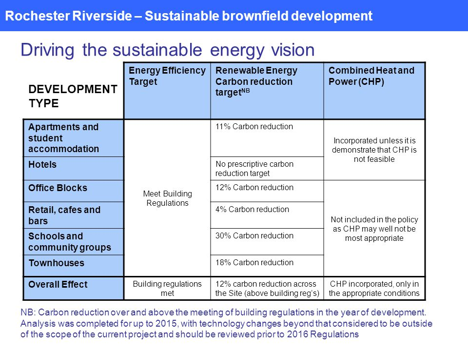 Rochester Riverside – Sustainable brownfield development Driving the sustainable energy vision DEVELOPMENT TYPE Energy Efficiency Target Renewable Energy Carbon reduction target NB Combined Heat and Power (CHP) Apartments and student accommodation Meet Building Regulations 11% Carbon reduction Incorporated unless it is demonstrate that CHP is not feasible Hotels No prescriptive carbon reduction target Office Blocks 12% Carbon reduction Not included in the policy as CHP may well not be most appropriate Retail, cafes and bars 4% Carbon reduction Schools and community groups 30% Carbon reduction Townhouses 18% Carbon reduction Overall Effect Building regulations met 12% carbon reduction across the Site (above building regs) CHP incorporated, only in the appropriate conditions NB: Carbon reduction over and above the meeting of building regulations in the year of development.