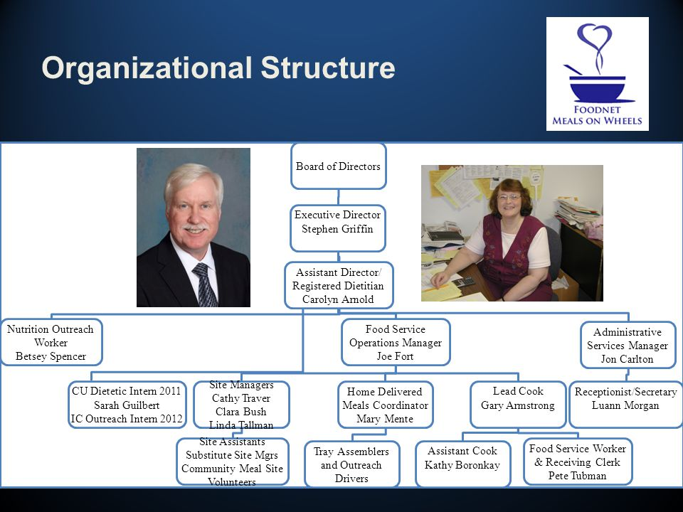 Organizational Structure Board of Directors Executive Director Stephen Griffin Assistant Director/ Registered Dietitian Carolyn Arnold Food Service Operations Manager Joe Fort Nutrition Outreach Worker Betsey Spencer Site Managers Cathy Traver Clara Bush Linda Tallman Lead Cook Gary Armstrong Home Delivered Meals Coordinator Mary Mente CU Dietetic Intern 2011 Sarah Guilbert IC Outreach Intern 2012 Assistant Cook Kathy Boronkay Food Service Worker & Receiving Clerk Pete Tubman Tray Assemblers and Outreach Drivers Site Assistants Substitute Site Mgrs Community Meal Site Volunteers Administrative Services Manager Jon Carlton Receptionist/Secretary Luann Morgan