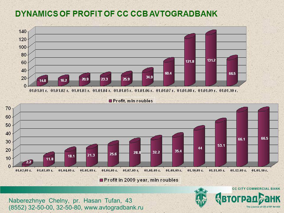 DYNAMICS OF PROFIT OF CC CCB AVTOGRADBANK