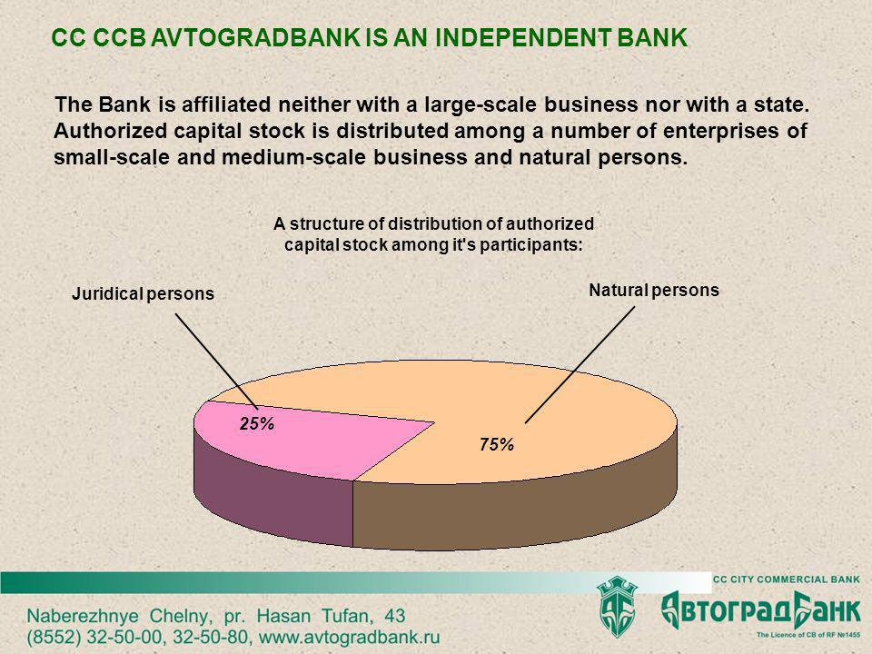 Own capital – 552.4 mln.roubles Balance profit – 66.5 mln.roubles Assets – 4 138.8 mln.roubles Credit investments – 2 092 mln.roubles Quantity of juridical persons` accounts – 5 843 Quantity of holding accounts – more than 233 000 CHARACTERISTICS OF THE BANK FOR 01/01/2010