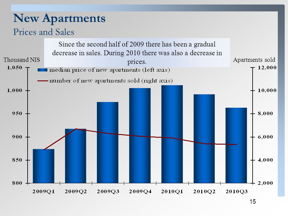 15 Thousand NISApartments sold New Apartments Prices and Sales Since the second half of 2009 there has been a gradual decrease in sales. During 2010 t