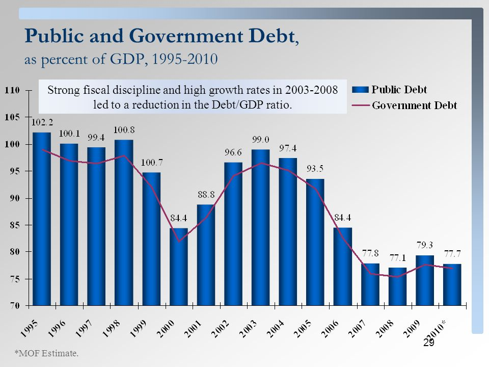 29 Public and Government Debt, as percent of GDP, 1995-2010 *MOF Estimate. Strong fiscal discipline and high growth rates in 2003-2008 led to a reduct