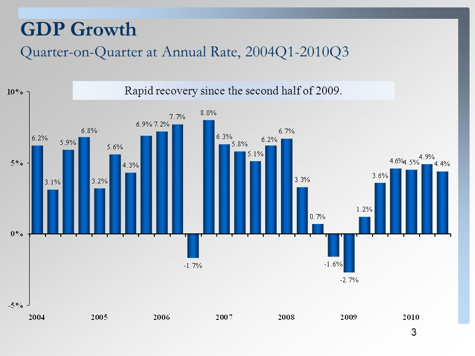 4 GDP Growth Annual Percentage Change, 1995-2012 *Budget estimates.