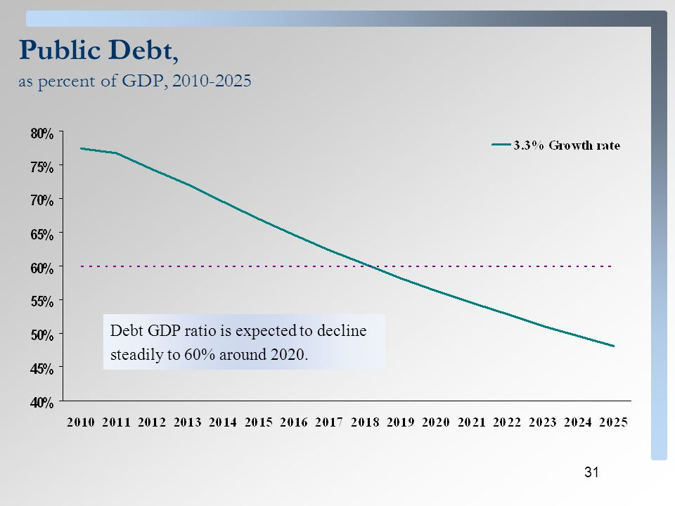 31 Public Debt, as percent of GDP, 2010-2025 Debt GDP ratio is expected to decline steadily to 60% around 2020.