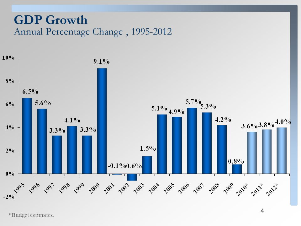4 GDP Growth Annual Percentage Change, 1995-2012 *Budget estimates.