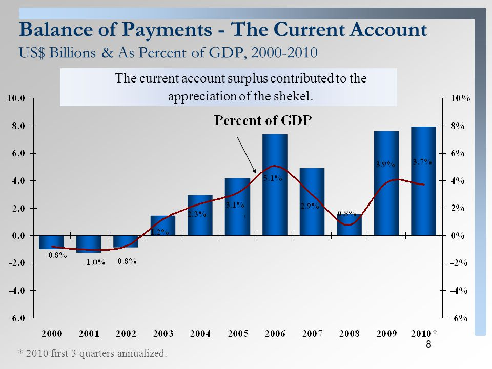 8 Balance of Payments - The Current Account US$ Billions & As Percent of GDP, 2000-2010 * 2010 first 3 quarters annualized. The current account surplu