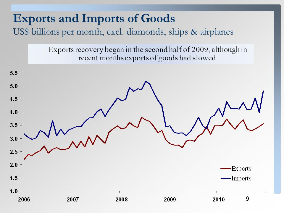 9 Exports and Imports of Goods US$ billions per month, excl. diamonds, ships & airplanes Exports recovery began in the second half of 2009, although i
