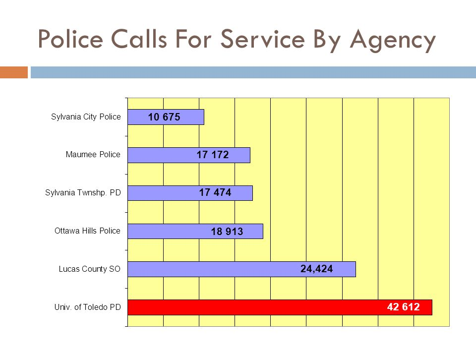 Police Calls For Service By Agency