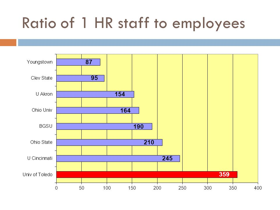 Ratio of 1 HR staff to employees