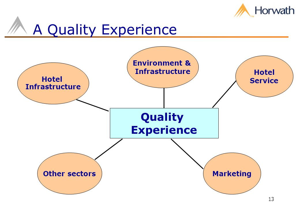 13 A Quality Experience Hotel Infrastructure Quality Experience MarketingOther sectors Environment & Infrastructure Hotel Service