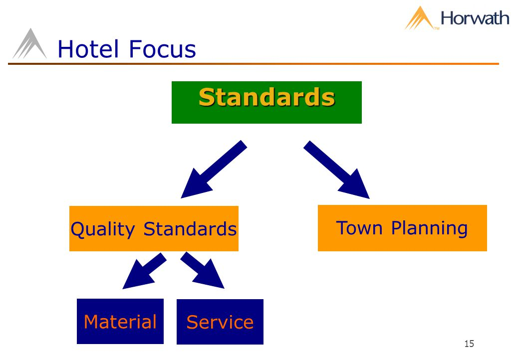15 Quality Standards Town Planning Standards Material Service Hotel Focus