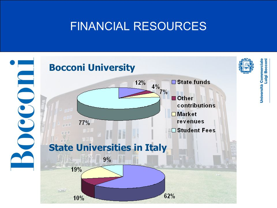 FINANCIAL RESOURCES Bocconi University State Universities in Italy