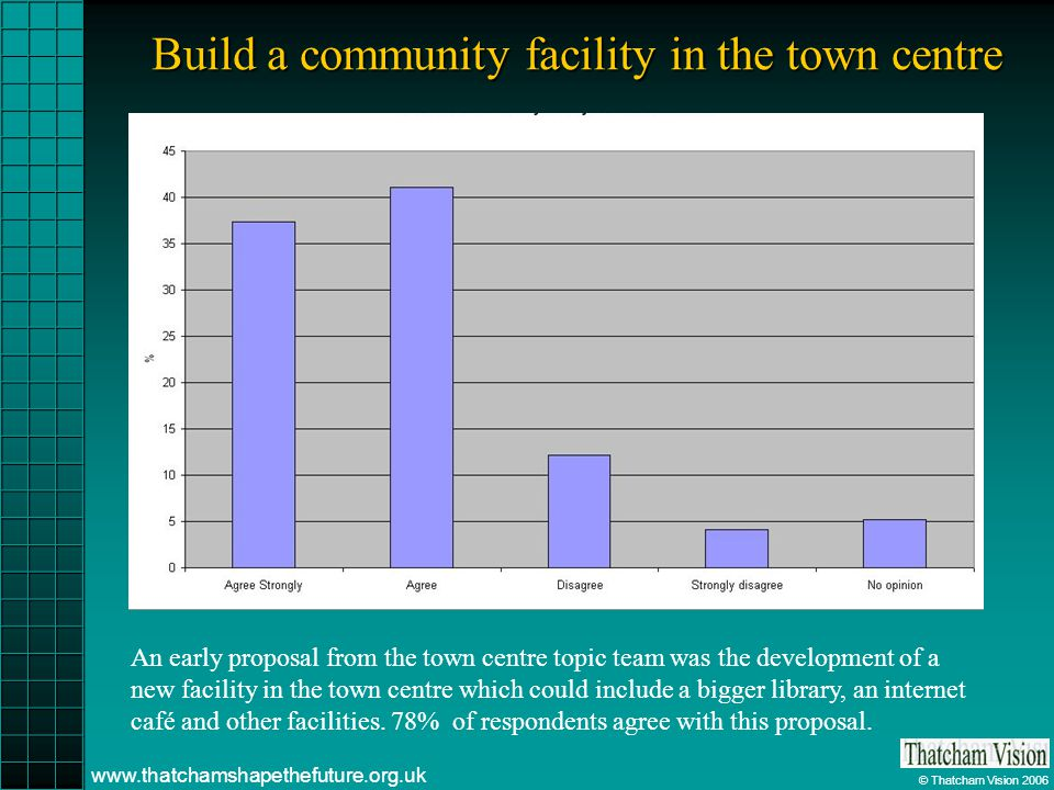 © Thatcham Vision 2006 www.thatchamshapethefuture.org.uk Build a community facility in the town centre An early proposal from the town centre topic te