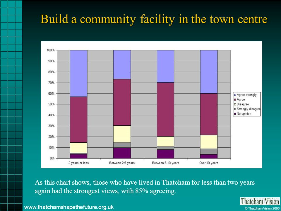 © Thatcham Vision 2006 www.thatchamshapethefuture.org.uk Build a community facility in the town centre As this chart shows, those who have lived in Th