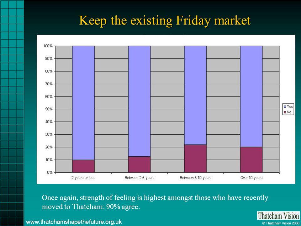 © Thatcham Vision 2006 www.thatchamshapethefuture.org.uk Keep the existing Friday market Once again, strength of feeling is highest amongst those who