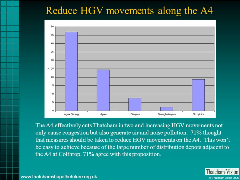 © Thatcham Vision 2006 www.thatchamshapethefuture.org.uk Reduce HGV movements along the A4 The A4 effectively cuts Thatcham in two and increasing HGV movements not only cause congestion but also generate air and noise pollution.