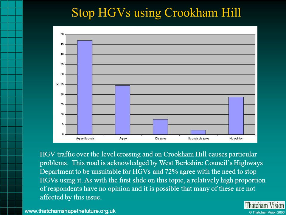 © Thatcham Vision 2006 www.thatchamshapethefuture.org.uk Stop HGVs using Crookham Hill HGV traffic over the level crossing and on Crookham Hill causes particular problems.