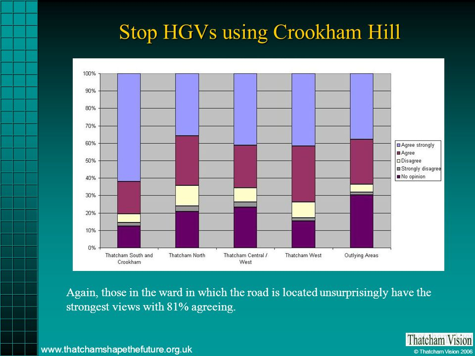© Thatcham Vision 2006 www.thatchamshapethefuture.org.uk Stop HGVs using Crookham Hill Again, those in the ward in which the road is located unsurpris
