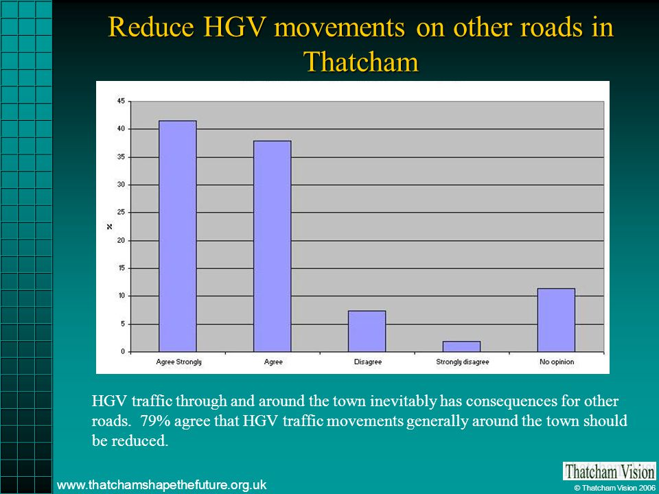 © Thatcham Vision 2006 www.thatchamshapethefuture.org.uk Reduce HGV movements on other roads in Thatcham HGV traffic through and around the town inevi