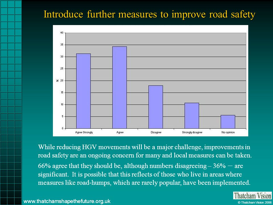 © Thatcham Vision 2006 www.thatchamshapethefuture.org.uk Introduce further measures to improve road safety While reducing HGV movements will be a major challenge, improvements in road safety are an ongoing concern for many and local measures can be taken.