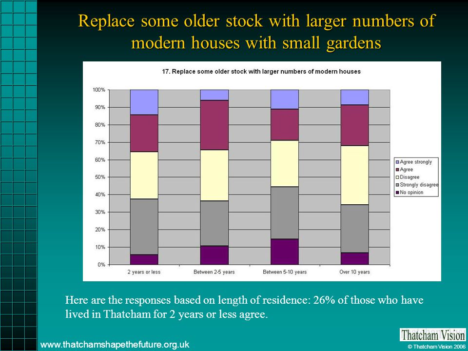 © Thatcham Vision 2006 www.thatchamshapethefuture.org.uk Replace some older stock with larger numbers of modern houses with small gardens Here are the responses based on length of residence: 26% of those who have lived in Thatcham for 2 years or less agree.