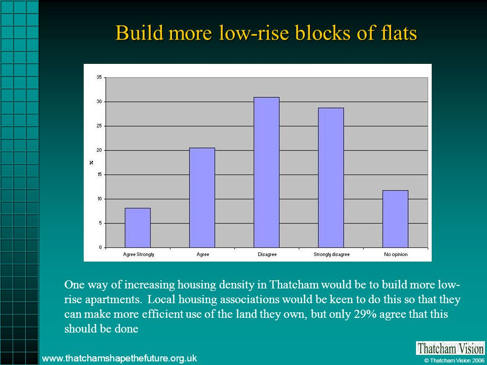 © Thatcham Vision 2006 www.thatchamshapethefuture.org.uk Build more low-rise blocks of flats One way of increasing housing density in Thatcham would b