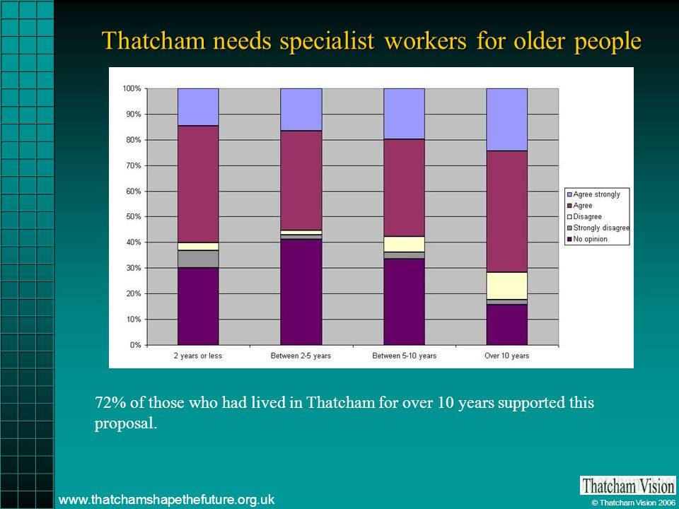 © Thatcham Vision 2006 www.thatchamshapethefuture.org.uk Thatcham needs specialist workers for older people 72% of those who had lived in Thatcham for over 10 years supported this proposal.