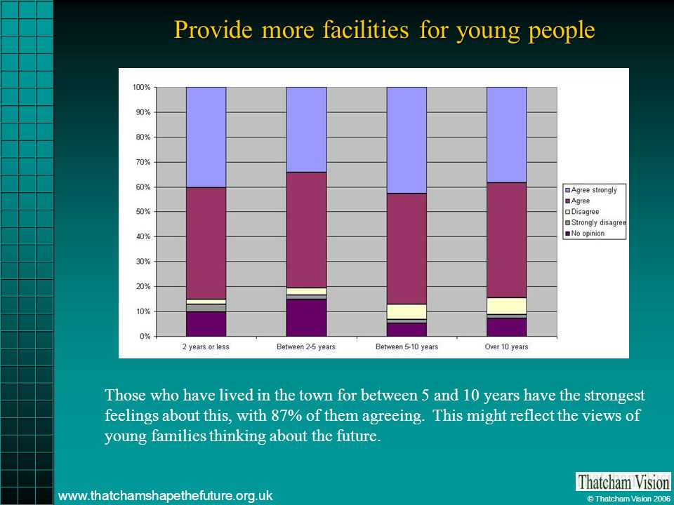 © Thatcham Vision 2006 www.thatchamshapethefuture.org.uk Provide more facilities for young people Those who have lived in the town for between 5 and 10 years have the strongest feelings about this, with 87% of them agreeing.