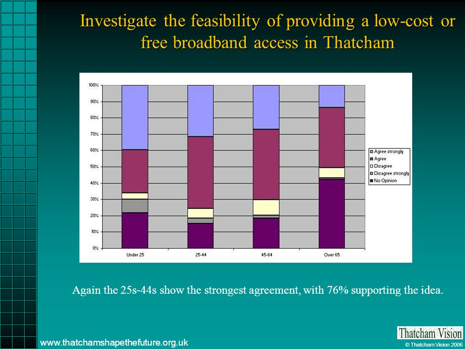 © Thatcham Vision 2006 www.thatchamshapethefuture.org.uk Investigate the feasibility of providing a low-cost or free broadband access in Thatcham Again the 25s-44s show the strongest agreement, with 76% supporting the idea.