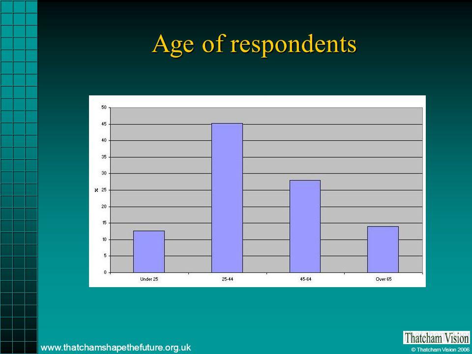 © Thatcham Vision 2006 www.thatchamshapethefuture.org.uk Age of respondents