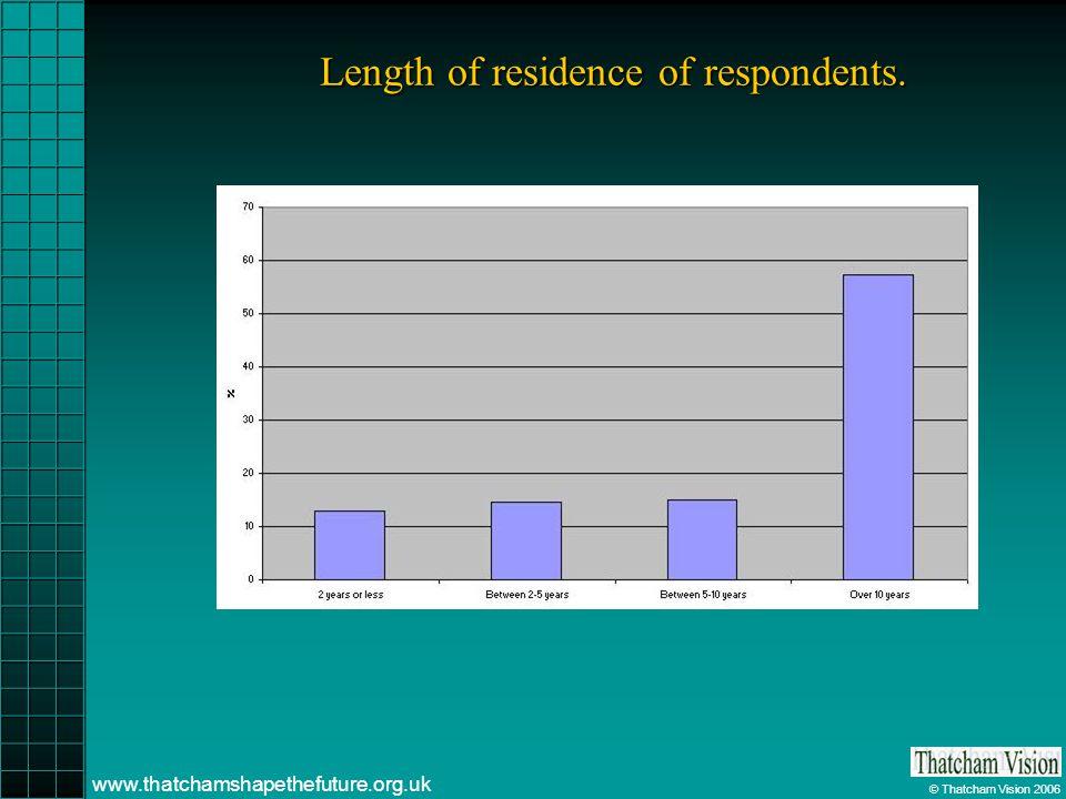 © Thatcham Vision 2006 www.thatchamshapethefuture.org.uk Length of residence of respondents.