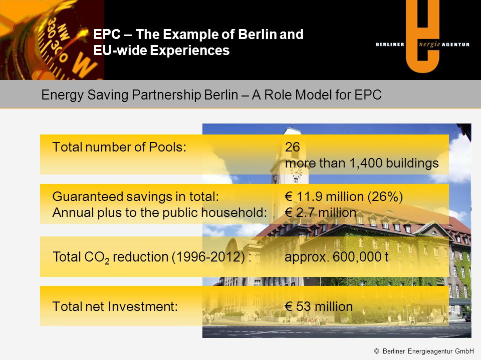 EPC – The Example of Berlin and EU-wide Experiences Buildings:12 schools, 1 art centre, 1 youth facility, 1 office building Baseline 2009: 883,000 /a Guaranteed savings:10.2% = 90,037/a Share/payment to ESCO: 5.00% = 44,118/a CO 2 reduction:3,973 t/a Contract duration: 2 years Service of the ESCO: active optimization of heating and ventilation by building control systems; analysis of consumption, monitoring of meters; control of the invoices of supply companies; energy reporting every 6 months, weak-point analysis Best Practice EPC light – Building pool in Berlin district Pankow Tesla secondary school © Berliner Energieagentur GmbH