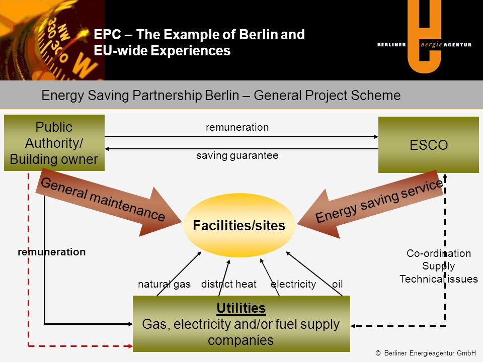EPC – The Example of Berlin and EU-wide Experiences Facilities/sites ESCO Energy saving service Co-ordination Supply Technical issues remuneration sav