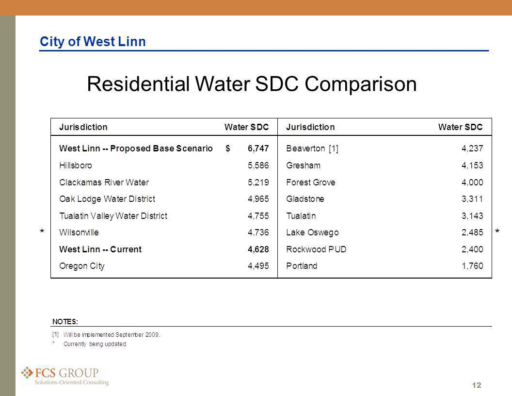 City of West Linn 12 Residential Water SDC Comparison