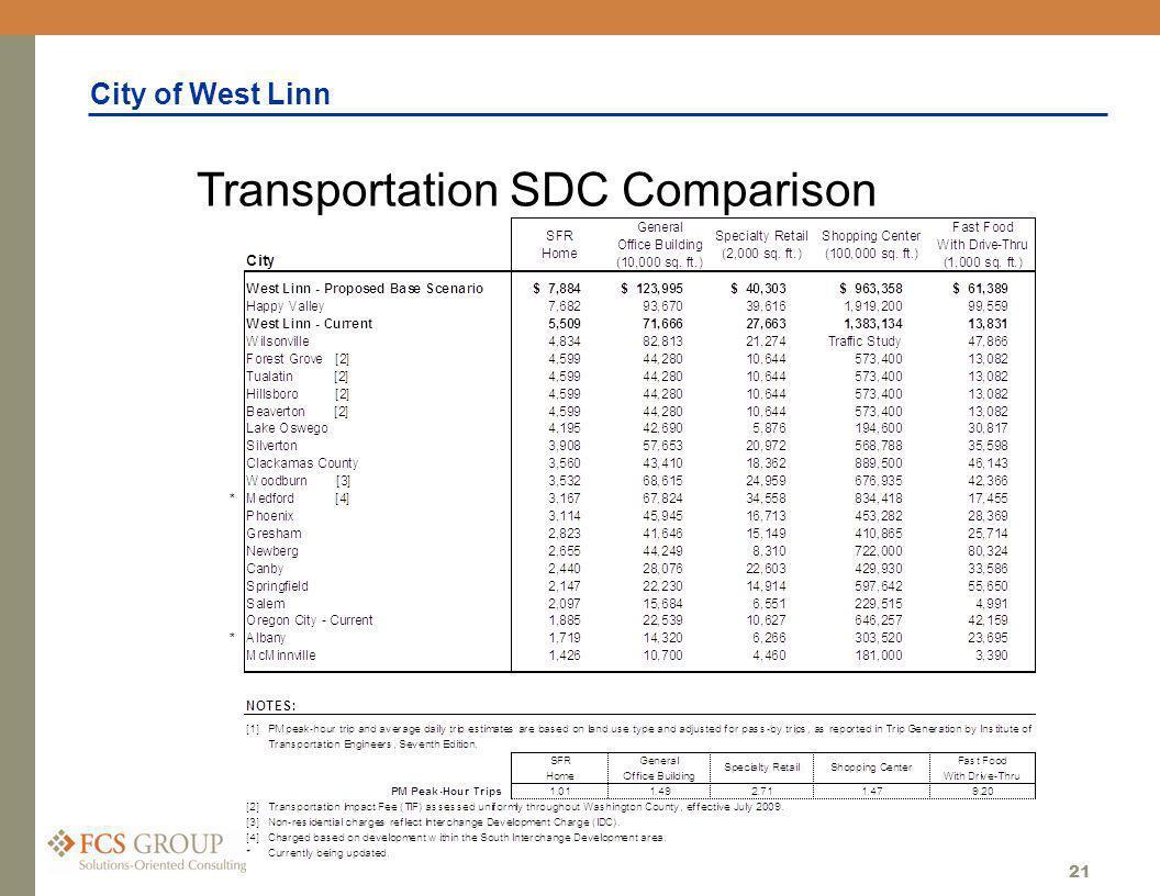 City of West Linn 21 Transportation SDC Comparison