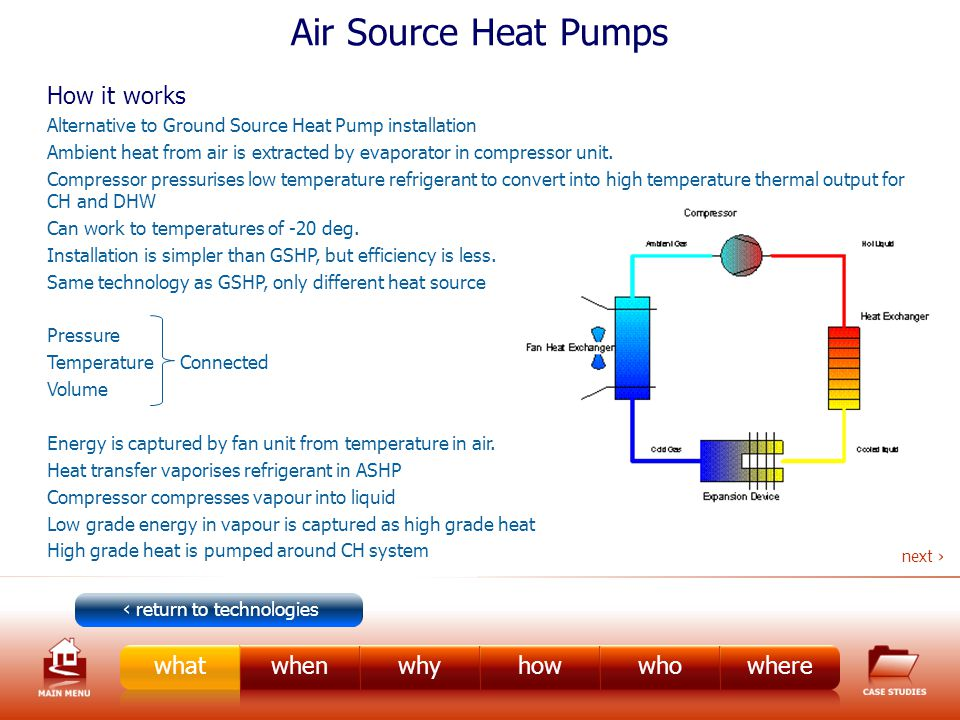 Air Source Heat Pumps How it works Alternative to Ground Source Heat Pump installation Ambient heat from air is extracted by evaporator in compressor unit.